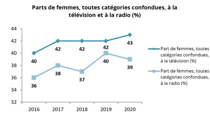 La proportion de femmes à la télévision continue de progresser (43 %) alors qu'elle diminue légèrement en radio (39%)