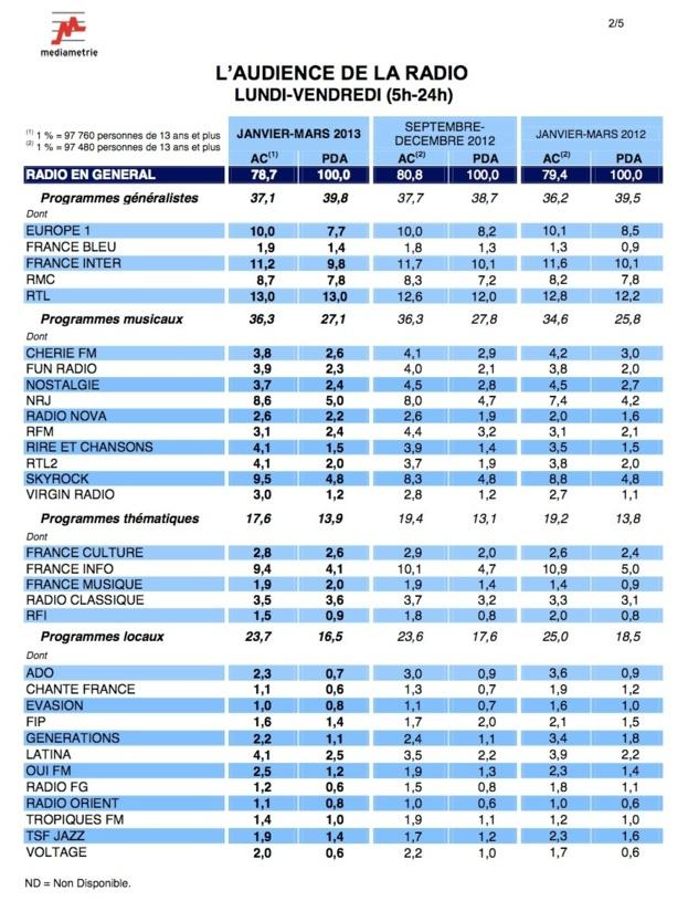 126 000 IDF Radio : les résultats janvier-mars 2013