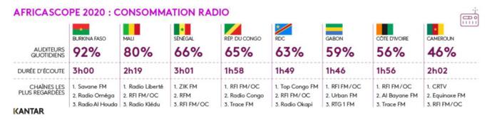 Détail des durées d'écoutes total Radio et top 3 audience veille par pays © Kantar