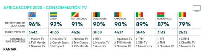 Détail des durées d'écoute total TV et top 3 audience veille par pays © Kantar