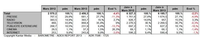 Répartition des investissements publicitaire par média Plurimedia avec internet tous secteurs (hors auto-promotion), abonnements en M€