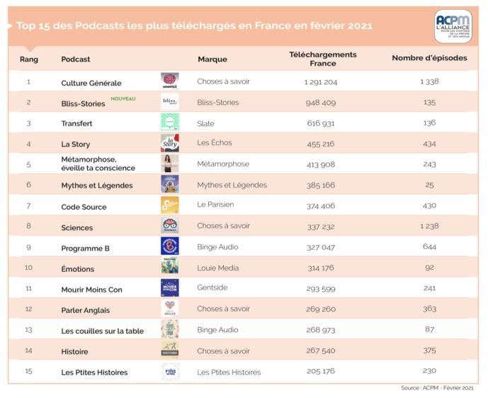Les 15 premiers podcasts les plus téléchargés en France en mois de février 2021 © ACPM