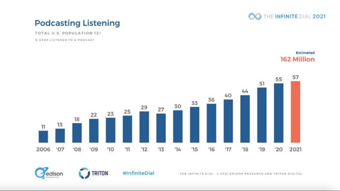 L'audience des podcasts en hausse selon The Infinite Dial