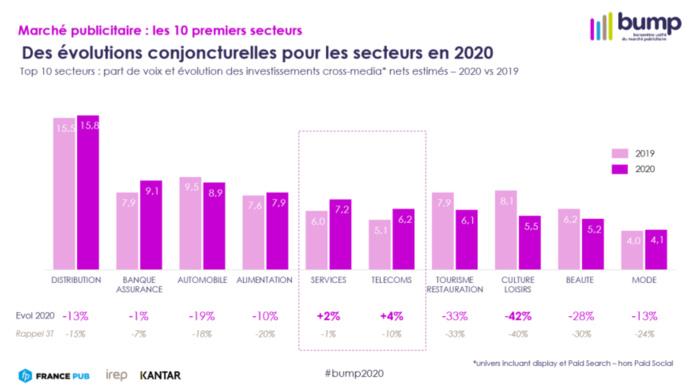 Publicité : 2020, une année de crise sans précédent