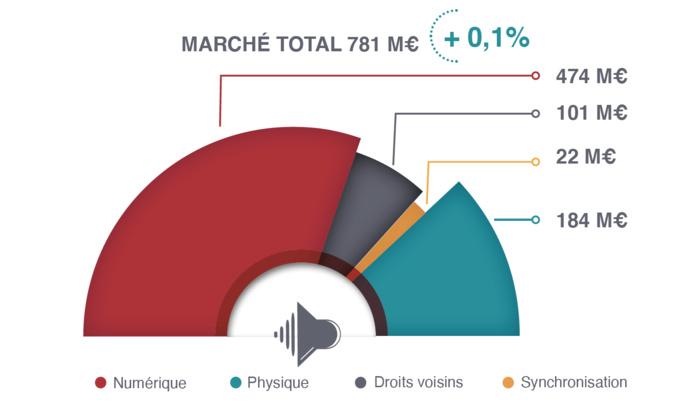 Marché 2020 de la musique enregistrée : une croissance entravée par la crise