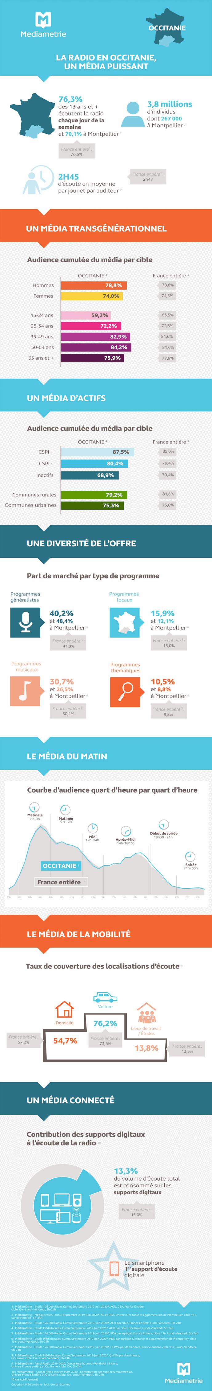 RadioTour : l'audience de la radio en Occitanie