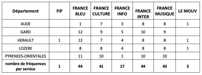 Répartition des fréquences du secteur public par service et département © CTA Toulouse