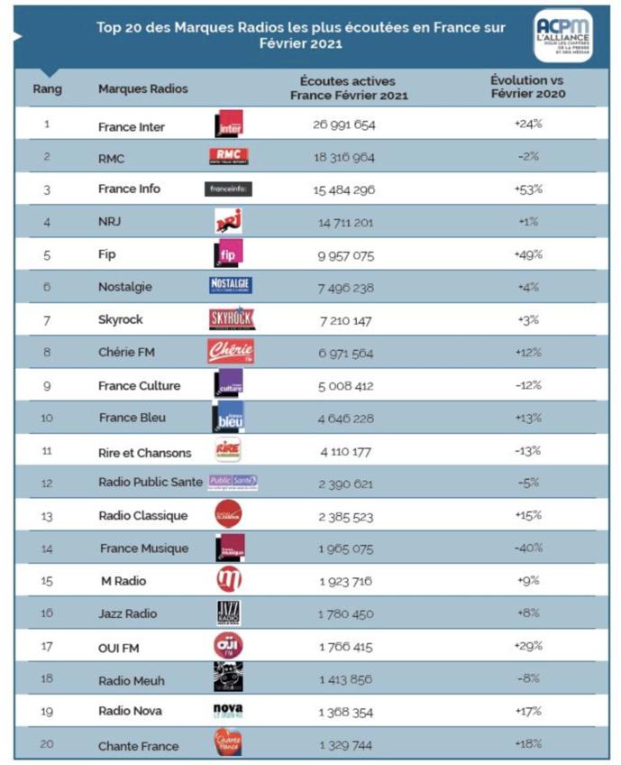Les 20 premières marques des radios les plus écoutées en digital en février 2021 © ACPM