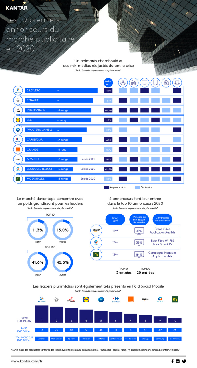 Kantar dévoile le Top 10 des annonceurs plurimédias 2020