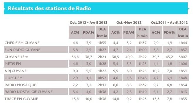 L'audience de la radio en Guyane