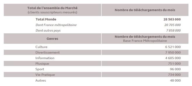 Source : Médiamétrie – Podcasts Radio – avril 2013 - Copyright Médiamétrie - Tous droits réservés