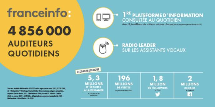 franceinfo réalise également une très bonne audience le week-end avec 3 774 000 auditeurs quotidiens sur la vague janvier-mars 2021.