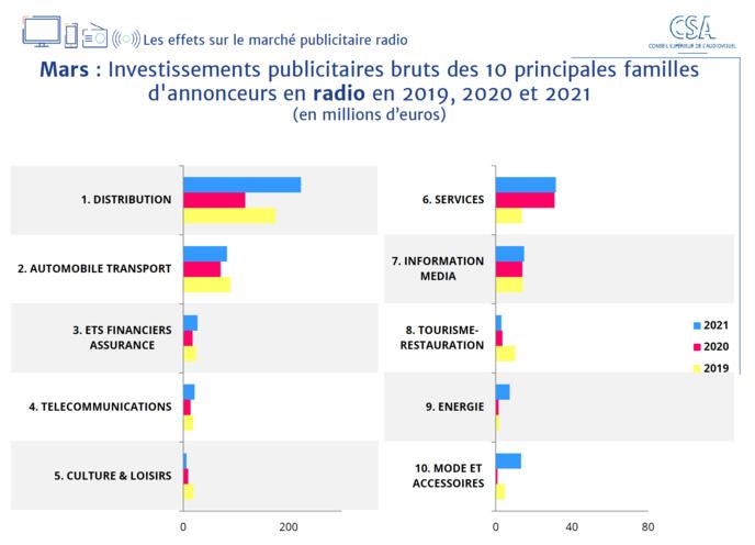 Source: Données Kantar division Média + traitement CSA.