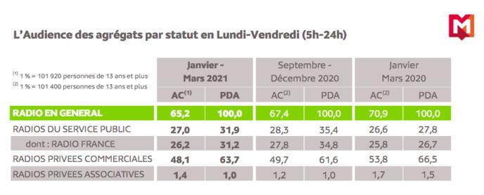 Source : Médiamétrie - 126 000 Radio Ile-de-France - Janvier-Mars 2021 - Copyright Médiamétrie - Tous droits réservés