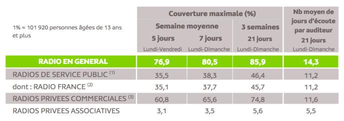 Source : Médiamétrie -Panel Radio Ile-de-France 2020/2021-Copyright Médiamétrie -Tous droits réservés