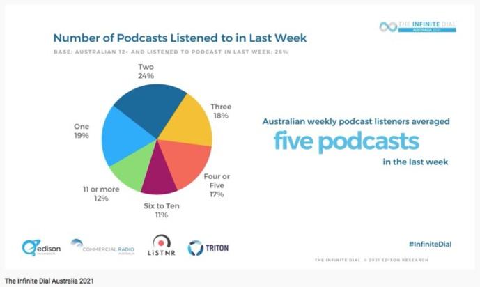 Infinite Dial 2021 : les Australiens adoptent l'audio digital