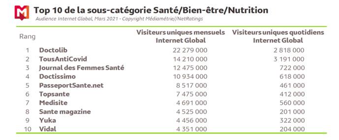 Source : Médiamétrie et Médiamétrie//NetRatings-Audience Internet Global -Tous lieux de connexion -France –Mars 2021 -Base : 2 ans et plusCopyright Médiamétrie -Tous droits réservés