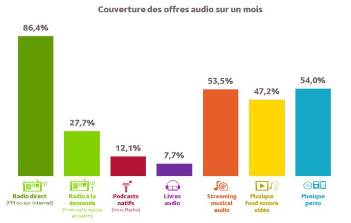 Source : Médiamétrie - Global Audio 2021 - Base Internautes 15 ans et plus - Copyright Médiamétrie - Tous droits réservés