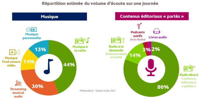 Source : Médiamétrie -Global Audio 2021 -Base Internautes 15 ans et plus -Copyright Médiamétrie -Tous droits réservés