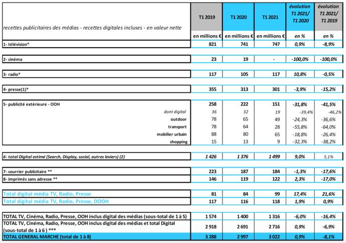 Kantar, France Pub et l'IREP ont dévoilé les résultats du Baromètre Unifié du Marché Publicitaire (BUMP) pour le 1er trimestre 2021. Ici, l'état du marché publicitaire par média. Source : IREP