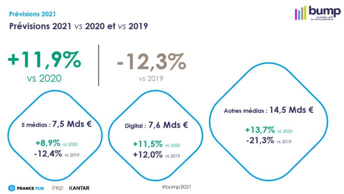 BUMP : l'amorce d'une reprise du marché publicitaire