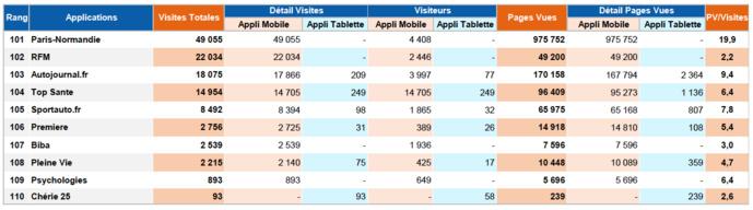 ACPM : l'audience des sites et applications en avril 2021
