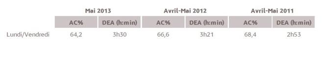 Source : Médiamétrie - Etude ad hoc Mayotte Radio - Mai 2013 - lundi-vendredi, 5h-24h, 13 ans et plus Copyright Médiamétrie - Tous droits réservés