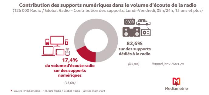 Plus de 8 millions de personnes écoutent chaque jour la radio sur des supports numériques
