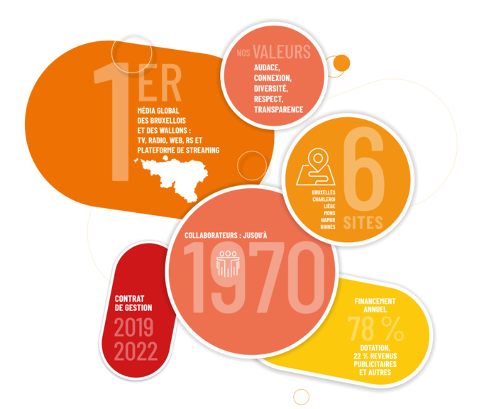 La RTBF dévoile son rapport d'activité 2020