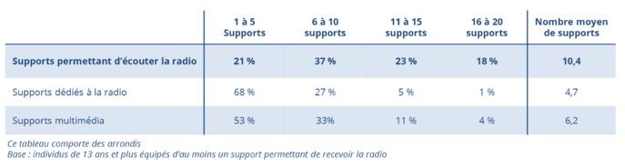 Les Français bien équipés pour écouter la radio