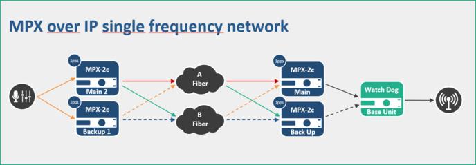 Diagramme MPX sur IP, avec Dual Streaming et SFN (Réseau à fréquence unique). © 2wcom.