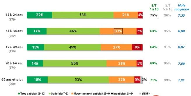 Une perception qualitative des programmes radio à un bon niveau et encore meilleure auprès des 15-24 ans