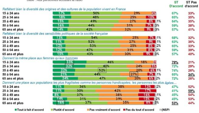 En tendance, les 15-24 ans sont plus positifs à l'égard de la représentation de la diversité à la radio, notamment sur la parité