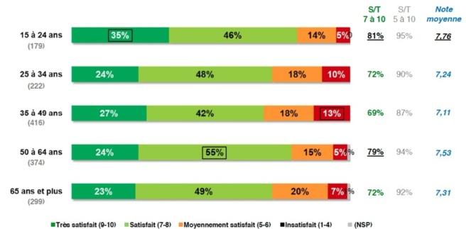 Des auditeurs satisfaits du nombre de stations qu'ils reçoivent, notamment les plus jeunes et les 50-64 ans