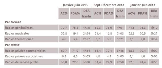 Résultats des agrégats. 1 % d'audience cumulée en 2013 représente 3 316 personnes âgées de 13 ans et plus. © Médiamétrie - Tous droits réservés