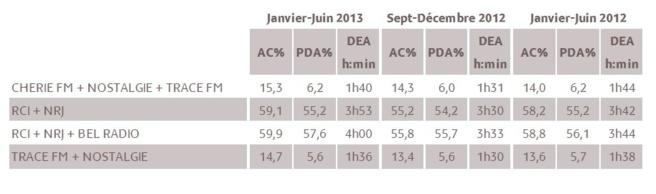 Résultats des couplages publicitaires - Guadeloupe © Médiamétrie - Tous droits réservés