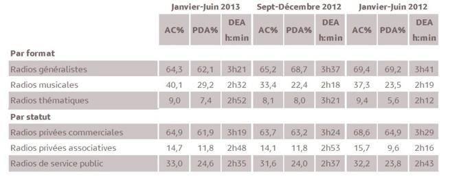 Résultats des agrégats. 1 % d'audience cumulée en 2013 représente 3 321 personnes âgées de 13 ans et plus. © Médiamétrie - Tous droits réservés