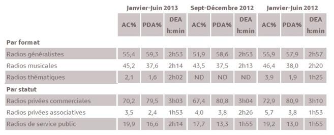 Résultats des agrégats. 1 % d'audience cumulée en 2013 représente 6 733 personnes âgées de 13 ans et plus. © Médiamétrie - Tous droits réservés