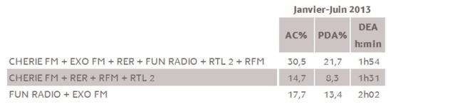Résultats des couplages publicitaires - La Réunion © Médiamétrie - Tous droits réservés