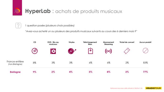 RadioTour Rennes : quelle musique écoutent les auditeurs bretons ?