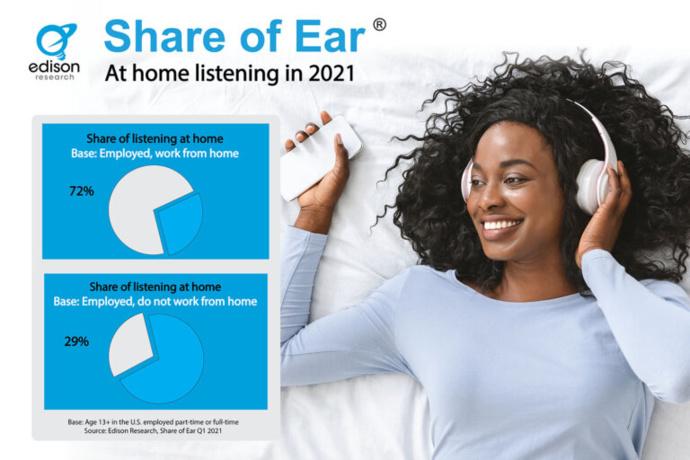 États-Unis : les comportements d'écoute évoluent