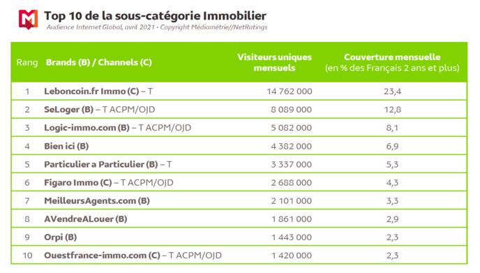 Source : Médiamétrie  et Médiamétrie//NetRatings- Audience Internet Global -Tous lieux de connexion - France – Avril 2021 - Base : 2 ans et plusCopyright Médiamétrie - Tous droits réservés