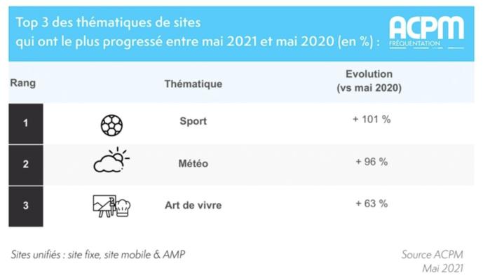 Les 3 thématiques de sites qui ont le plus progressé entre mai 2021 et mai 2020 (en %)