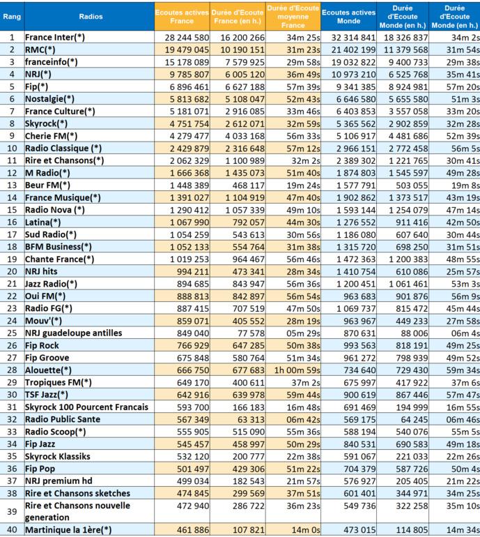 ACPM : 169 millions d'écoutes en mai pour les radios