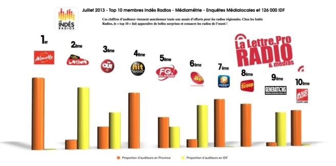 Diagramme exclusif - Top 10 membres Indés Radios - Médiamétrie Médialocales juillet 2013