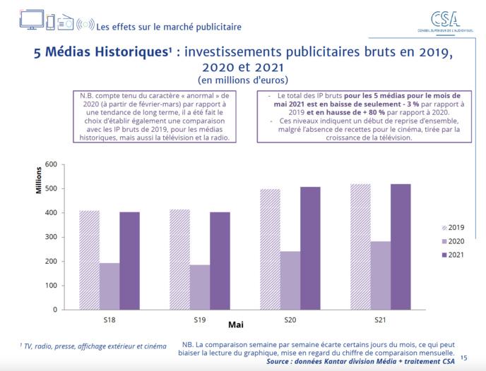 CSA : un nouveau baromètre des effets de la crise sanitaire