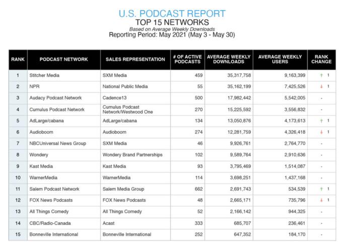 Triton publie un rapport sur les podcasts aux États-Unis