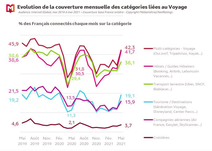 Source : Médiamétrie et Médiamétrie//NetRatings - Audience Internet Global - Tous lieux de connexion - France – Mai 2021 -B ase : 2 ans et plus Copyright Médiamétrie - Tous droits réservés