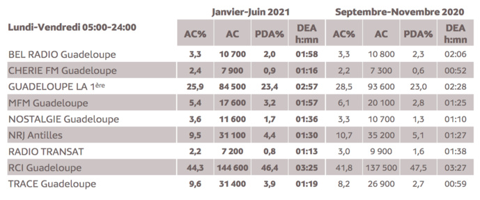 Source : Médiamétrie – Métridom – Janvier-Juin 2021 - 13 ans et plus - Copyright Médiamétrie - Tous droits réservés