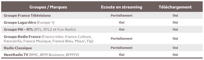 Source : Médiamétrie –  eStat Podcast – Juin 2021 - Copyright Médiamétrie - Tous droits réservés